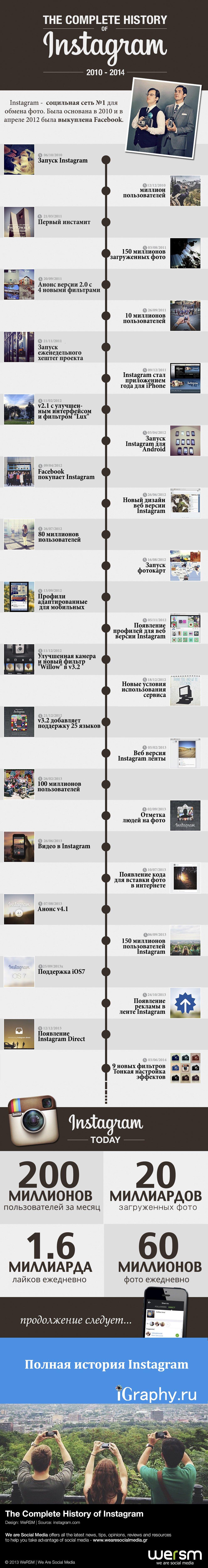 Становление Instagram. История успеха
